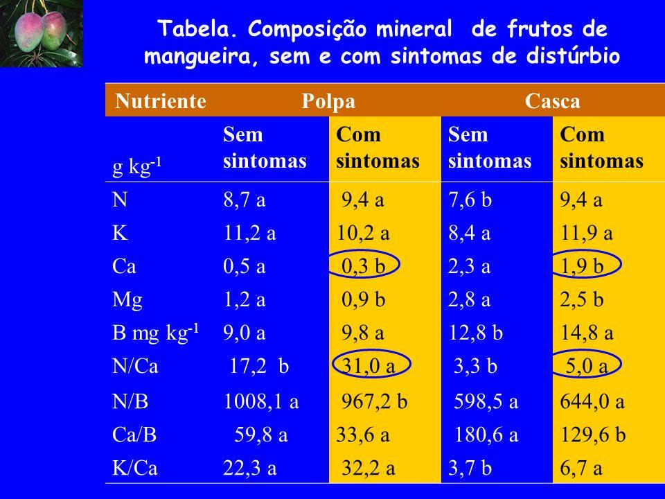 Tabela. Composição mineral de frutos de mangueira, sem e com sintomas de distúrbio NutrientePolpaCasca g kg -1 Sem sintomas Com sintomas Sem sintomas