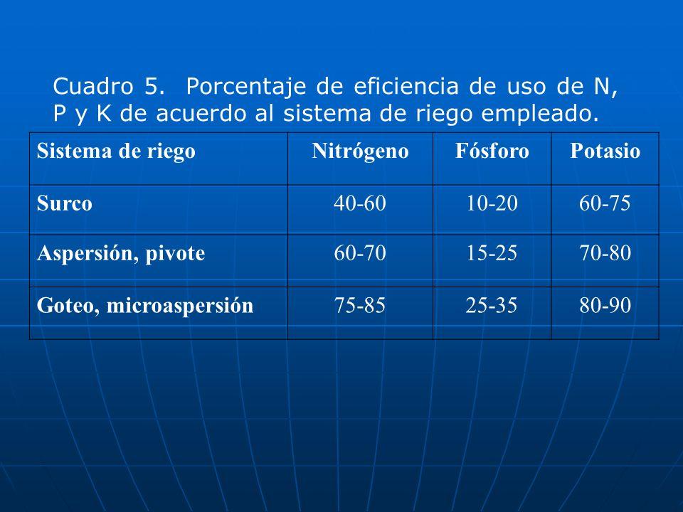 Cuadro 5. Porcentaje de eficiencia de uso de N, P y K de acuerdo al sistema de riego empleado. Sistema de riegoNitrógenoFósforoPotasio Surco40-6010-20