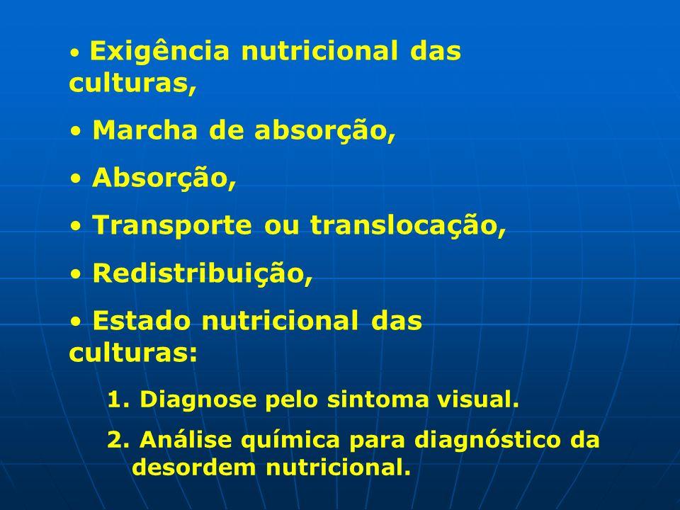Exigência nutricional das culturas, Marcha de absorção, Absorção, Transporte ou translocação, Redistribuição, Estado nutricional das culturas: 1. Diag