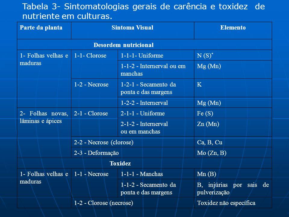 Tabela 3- Sintomatologias gerais de carência e toxidez de nutriente em culturas. Parte da plantaSintoma VisualElemento Desordem nutricional 1- Folhas