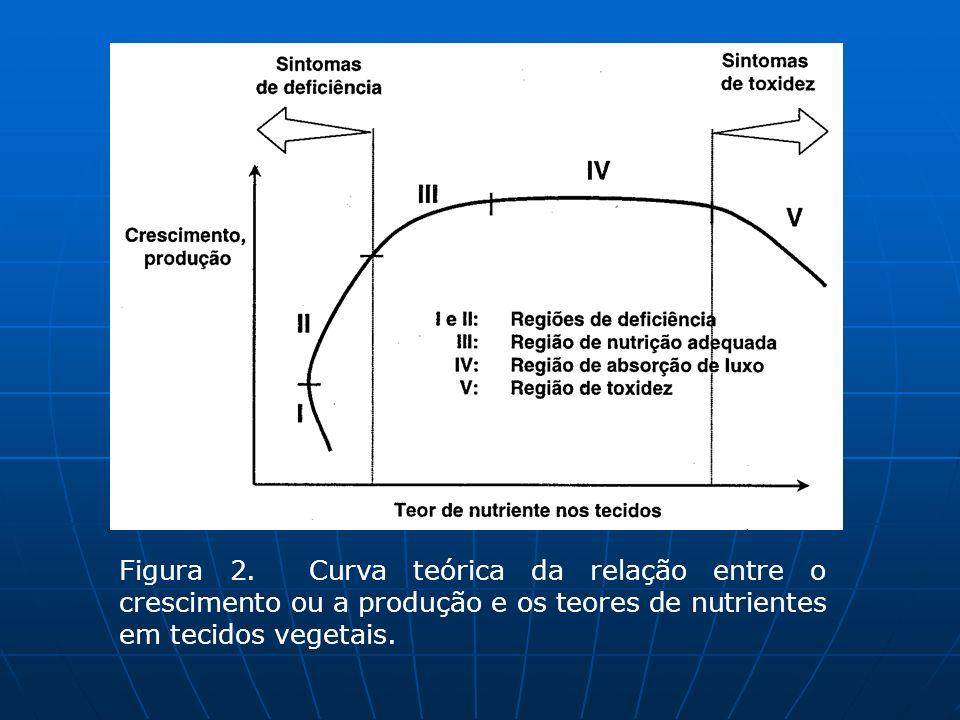 Figura 2. Curva teórica da relação entre o crescimento ou a produção e os teores de nutrientes em tecidos vegetais.
