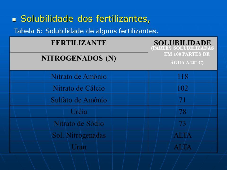 Solubilidade dos fertilizantes, Solubilidade dos fertilizantes, Tabela 6: Solubilidade de alguns fertilizantes. FERTILIZANTESOLUBILIDADE (PARTES SOLUB