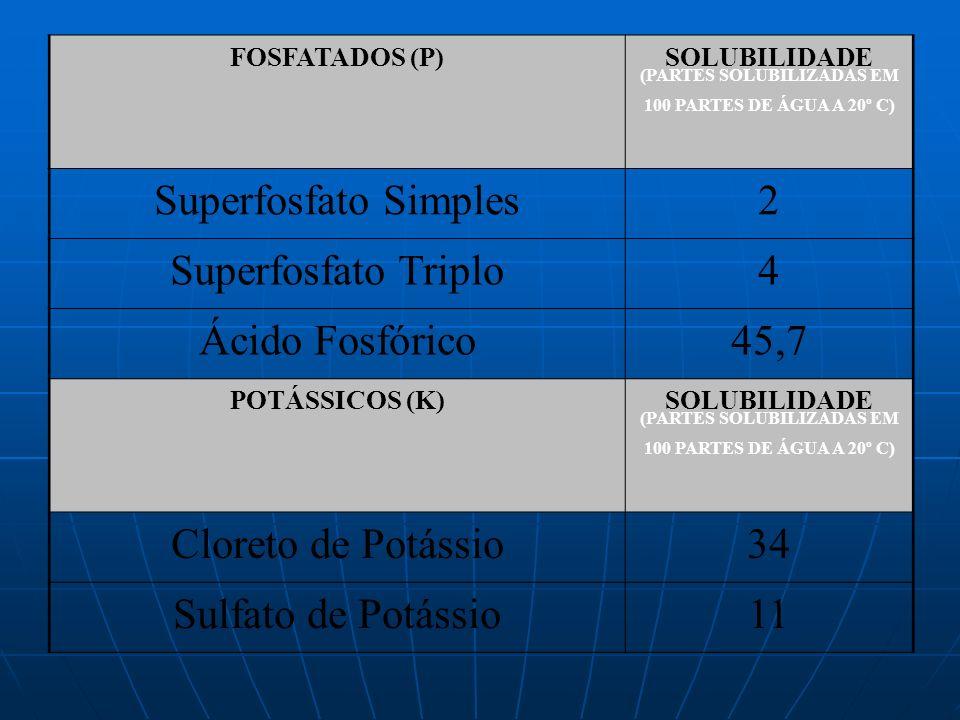 FOSFATADOS (P)SOLUBILIDADE (PARTES SOLUBILIZADAS EM 100 PARTES DE ÁGUA A 20º C) Superfosfato Simples2 Superfosfato Triplo4 Ácido Fosfórico45,7 POTÁSSI