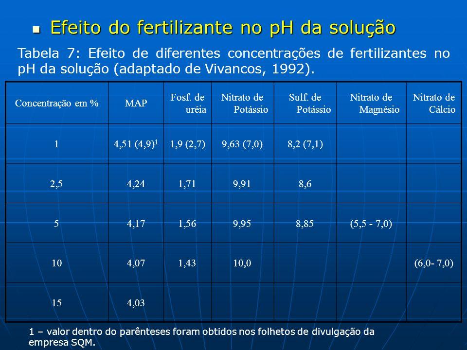 Efeito do fertilizante no pH da solução Efeito do fertilizante no pH da solução Tabela 7: Efeito de diferentes concentrações de fertilizantes no pH da
