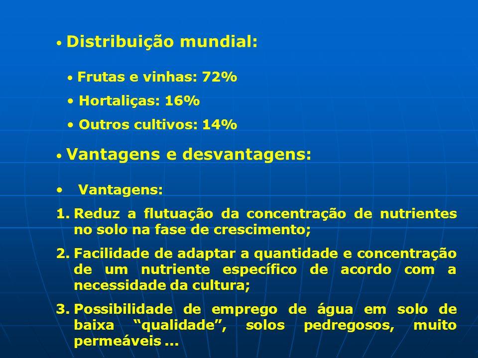 Distribuição mundial: Frutas e vinhas: 72% Hortaliças: 16% Outros cultivos: 14% Vantagens e desvantagens: Vantagens: 1.Reduz a flutuação da concentraç