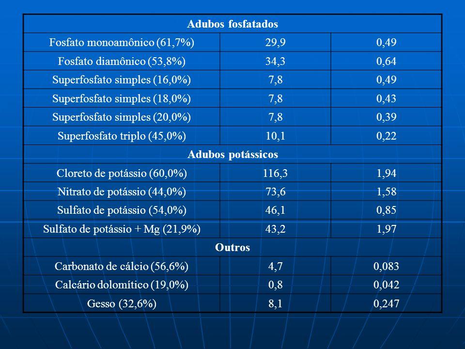 Adubos fosfatados Fosfato monoamônico (61,7%)29,90,49 Fosfato diamônico (53,8%)34,30,64 Superfosfato simples (16,0%)7,80,49 Superfosfato simples (18,0