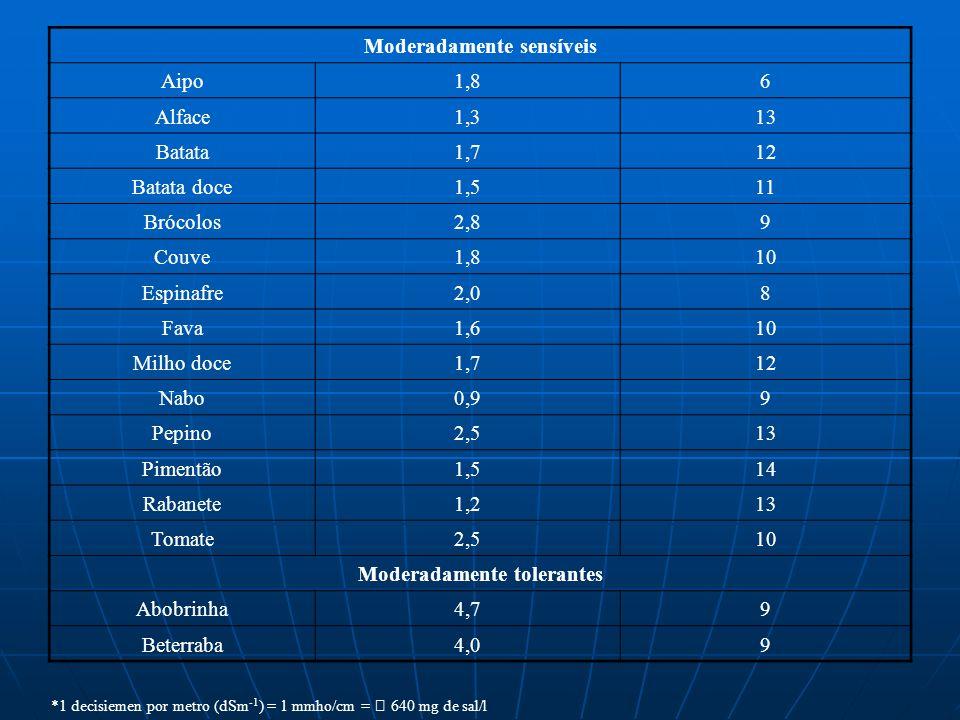 Moderadamente sensíveis Aipo1,86 Alface1,313 Batata1,712 Batata doce1,511 Brócolos2,89 Couve1,810 Espinafre2,08 Fava1,610 Milho doce1,712 Nabo0,99 Pep