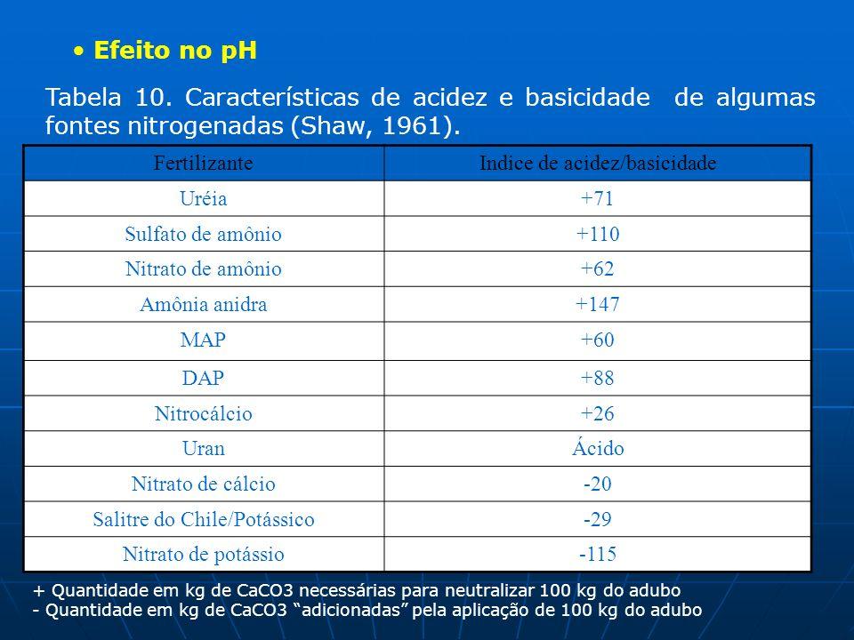 Efeito no pH Tabela 10. Características de acidez e basicidade de algumas fontes nitrogenadas (Shaw, 1961). FertilizanteIndice de acidez/basicidade Ur