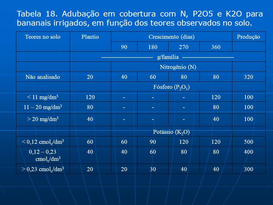 Teores no soloPlantioCrescimento (dias)Produção 90180270360 -------------------------- g/família -------------------------- Nitrogênio (N) Não analisa
