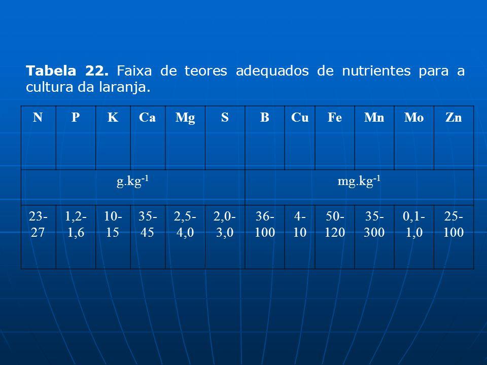 NPKCaMgSBCuFeMnMoZn g.kg -1 mg.kg -1 23- 27 1,2- 1,6 10- 15 35- 45 2,5- 4,0 2,0- 3,0 36- 100 4- 10 50- 120 35- 300 0,1- 1,0 25- 100 Tabela 22. Faixa d