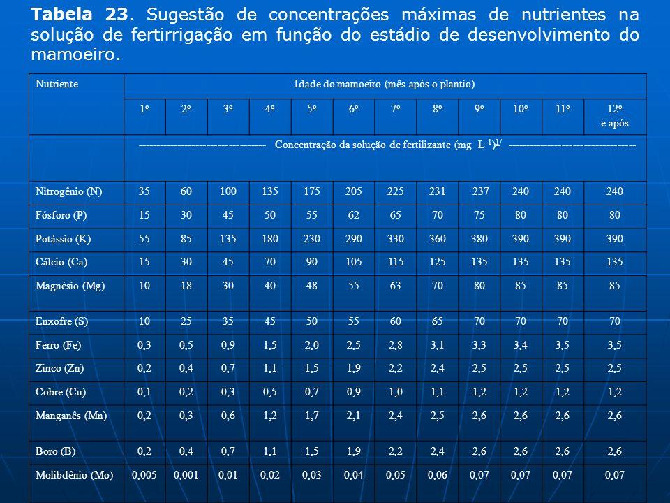 NutrienteIdade do mamoeiro (mês após o plantio) 1o1o 2o2o 3o3o 4o4o 5o5o 6o6o 7o7o 8o8o 9o9o 10 o 11 o 12 o e após -----------------------------------