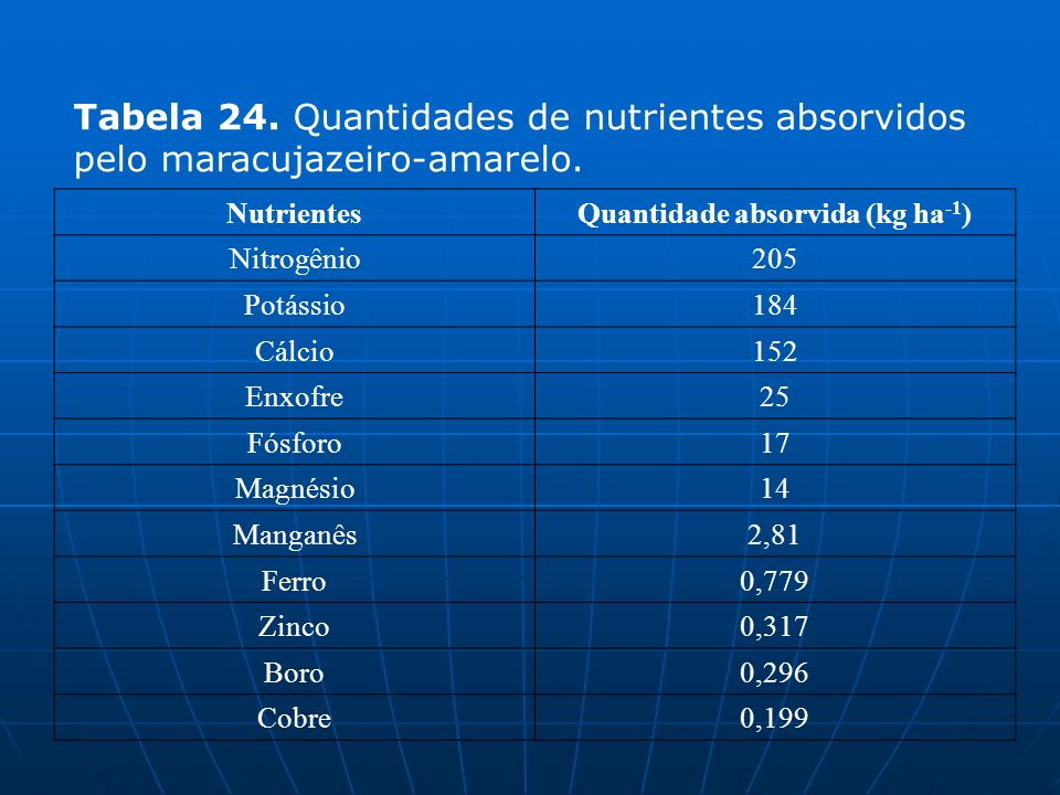 NutrientesQuantidade absorvida (kg ha -1 ) Nitrogênio205 Potássio184 Cálcio152 Enxofre25 Fósforo17 Magnésio14 Manganês2,81 Ferro0,779 Zinco0,317 Boro0