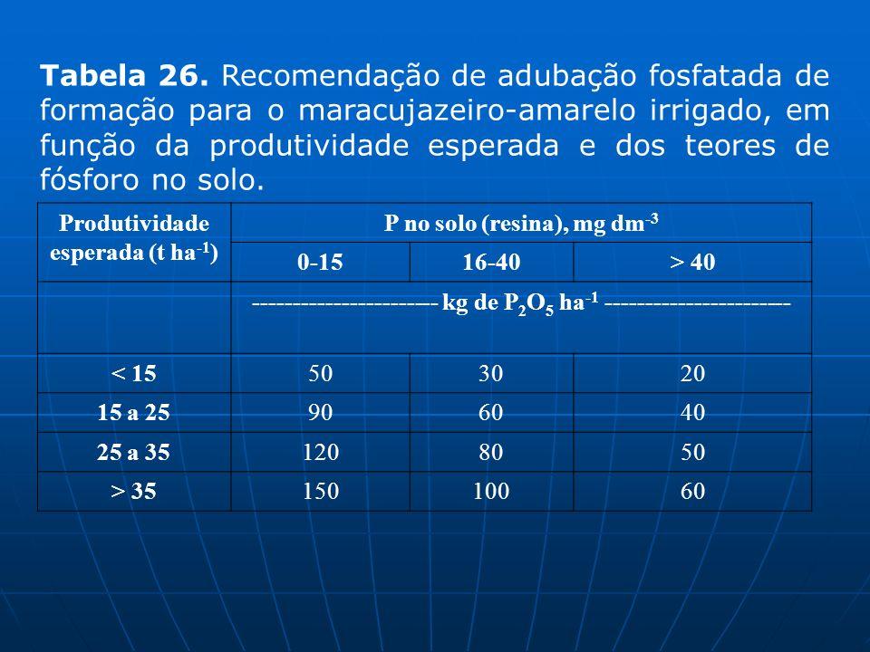 Produtividade esperada (t ha -1 ) P no solo (resina), mg dm -3 0-1516-40> 40 ----------------------- kg de P 2 O 5 ha -1 ----------------------- < 155