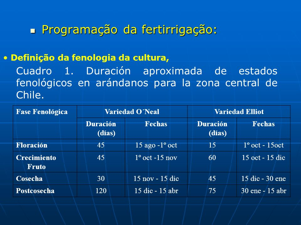 Programação da fertirrigação: Programação da fertirrigação: Definição da fenologia da cultura, Fase FenológicaVariedad O´NealVariedad Elliot Duración