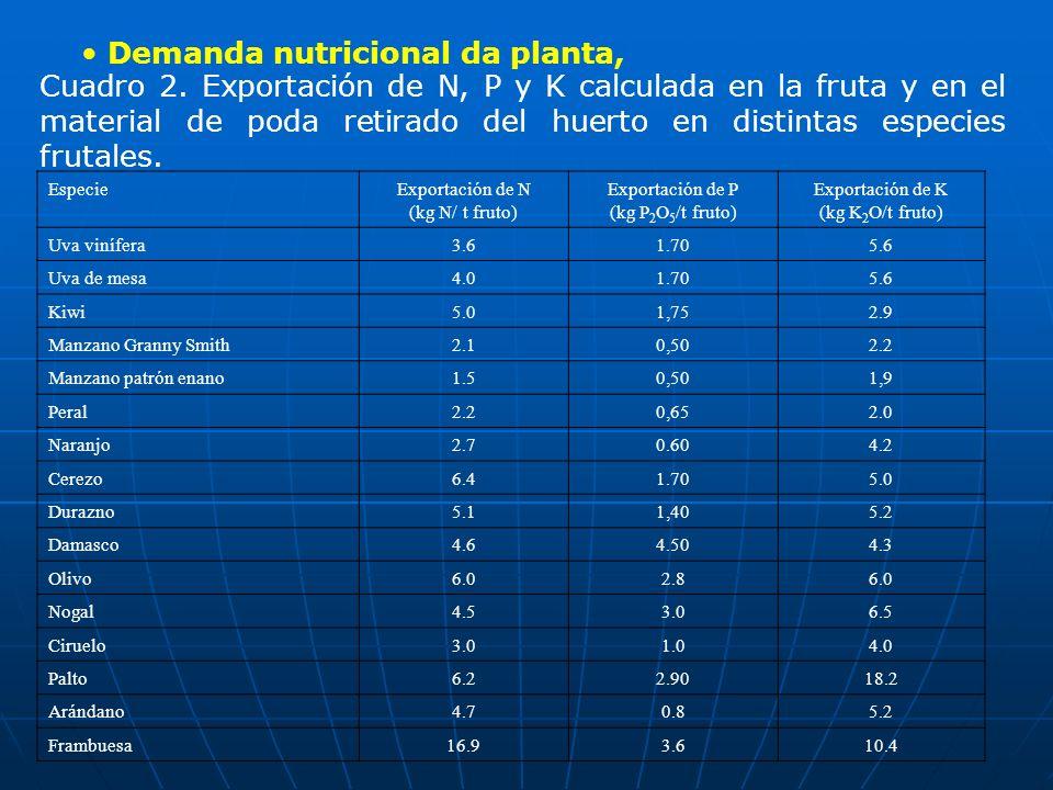Demanda nutricional da planta, Cuadro 2. Exportación de N, P y K calculada en la fruta y en el material de poda retirado del huerto en distintas espec