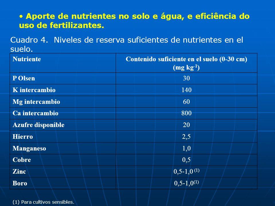 Aporte de nutrientes no solo e água, e eficiência do uso de fertilizantes. Cuadro 4. Niveles de reserva suficientes de nutrientes en el suelo. Nutrien