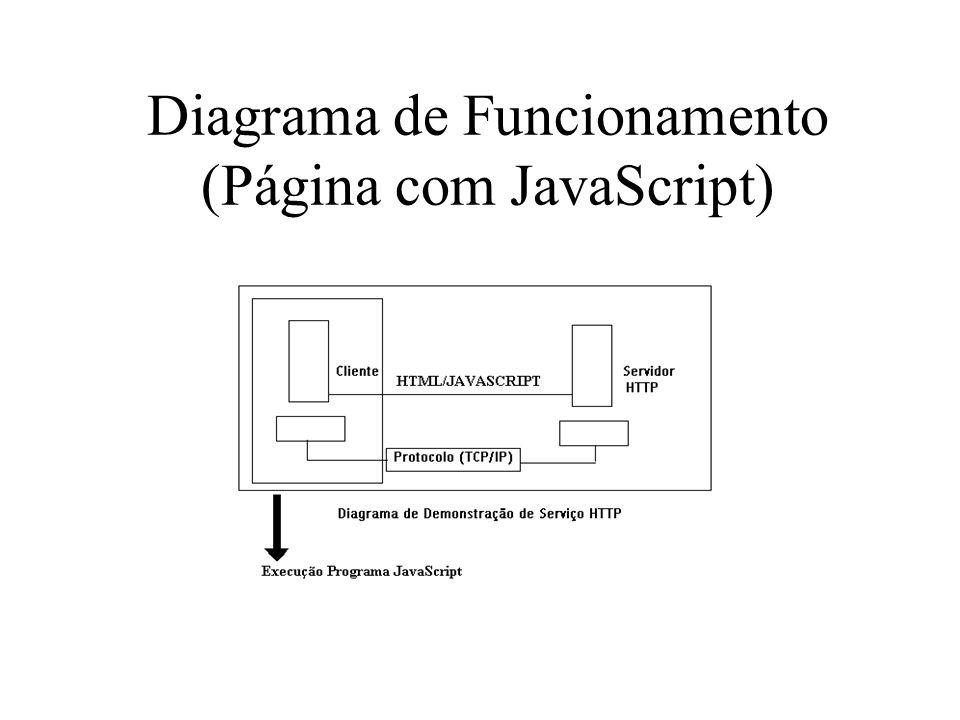 Diagrama de Funcionamento (Página com JavaScript)