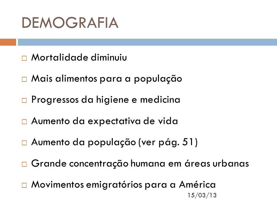 15/03/13 DEMOGRAFIA Mortalidade diminuiu Mais alimentos para a população Progressos da higiene e medicina Aumento da expectativa de vida Aumento da po