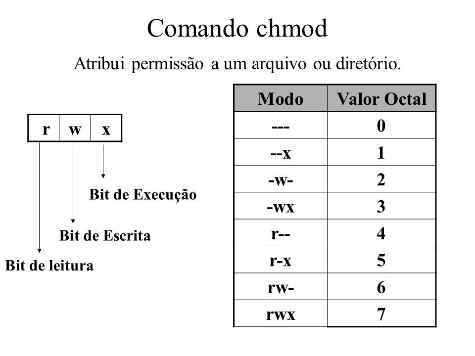 Comando chmod Atribui permissão a um arquivo ou diretório. ModoValor Octal ---0 --x1 -w-2 -wx3 r--4 r-x5 rw-6 rwx7 rwx Bit de leitura Bit de Escrita B