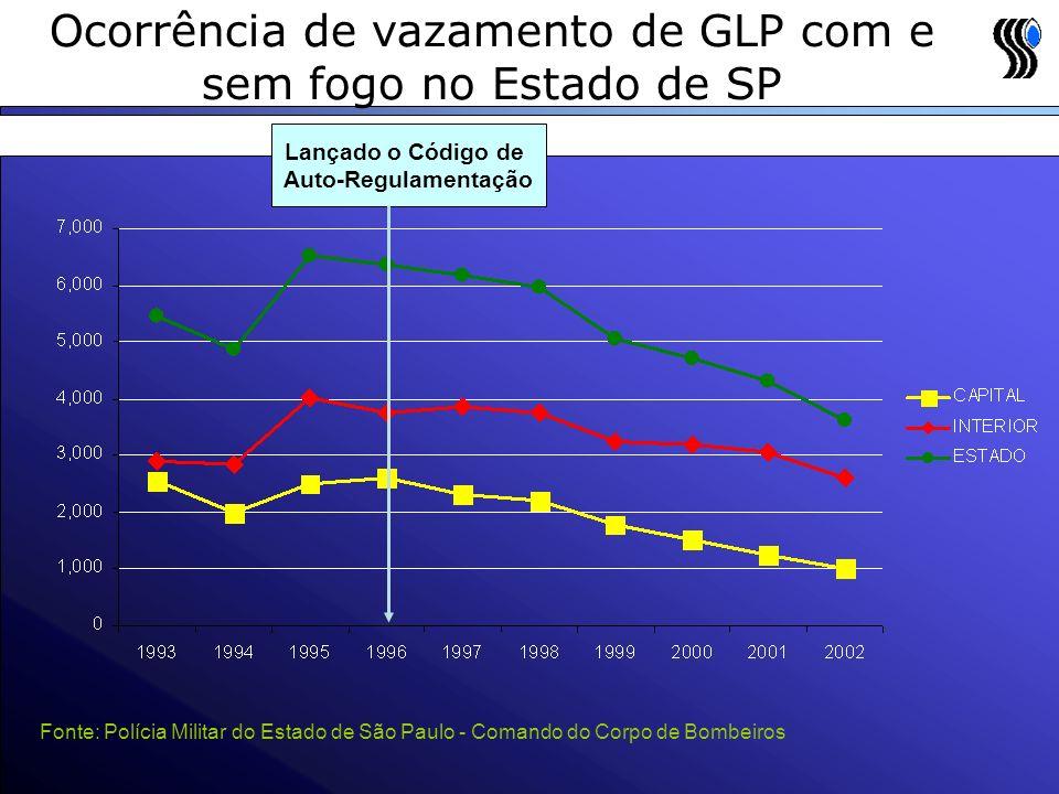 Ocorrência de vazamento de GLP com e sem fogo no Estado de SP Fonte: Polícia Militar do Estado de São Paulo - Comando do Corpo de Bombeiros Lançado o Código de Auto-Regulamentação