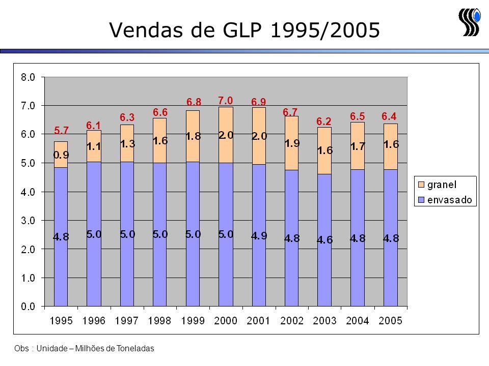 Vendas de GLP 1995/2005 Obs : Unidade – Milhões de Toneladas 6.46.5 6.2 6.7 6.9 7.0 6.8 6.6 6.3 6.1 5.7