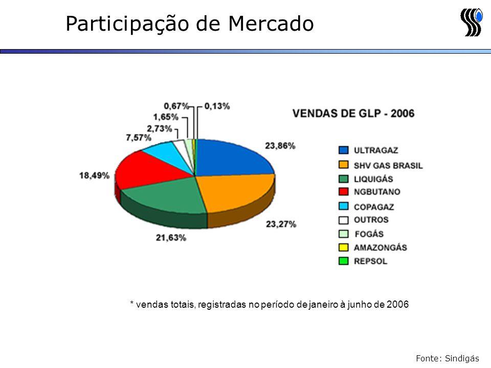 Fonte: Sindigás Participação de Mercado * vendas totais, registradas no período de janeiro à junho de 2006