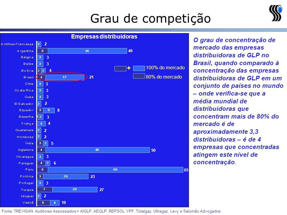 Grau de competição Fonte: TREVISAN Auditores Assossiados = AIGLP, AEGLP, REPSOL YPF, Totalgaz, Ultragaz, Levy e Salomão Advogados 80% do mercado 100% do mercado Empresas distribuidoras 2 40 3 21 3 3 3 4 3 2 8 3 4 50 2 3 2 5 65 6 23 10 27 3 2 4 O grau de concentração de mercado das empresas distribuidoras de GLP no Brasil, quando comparado à concentração das empresas distribuidoras de GLP em um conjunto de países no mundo – onde verifica-se que a média mundial de distribuidoras que concentram mais de 80% do mercado é de aproximadamente 3,3 distribuidoras – é de 4 empresas que concentradas atingem este nível de concentração.