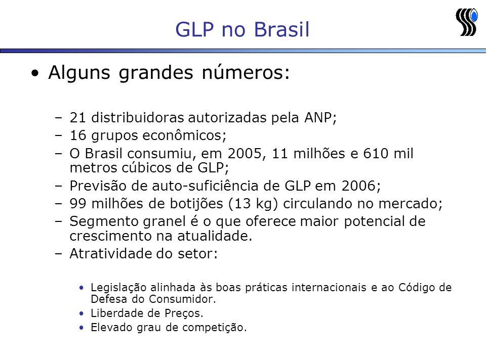GLP no Brasil Alguns grandes números: –21 distribuidoras autorizadas pela ANP; –16 grupos econômicos; –O Brasil consumiu, em 2005, 11 milhões e 610 mil metros cúbicos de GLP; –Previsão de auto-suficiência de GLP em 2006; –99 milhões de botijões (13 kg) circulando no mercado; –Segmento granel é o que oferece maior potencial de crescimento na atualidade.