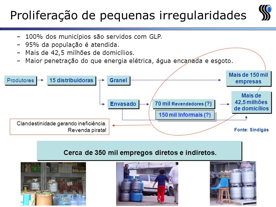 Proliferação de pequenas irregularidades –100% dos municípios são servidos com GLP.