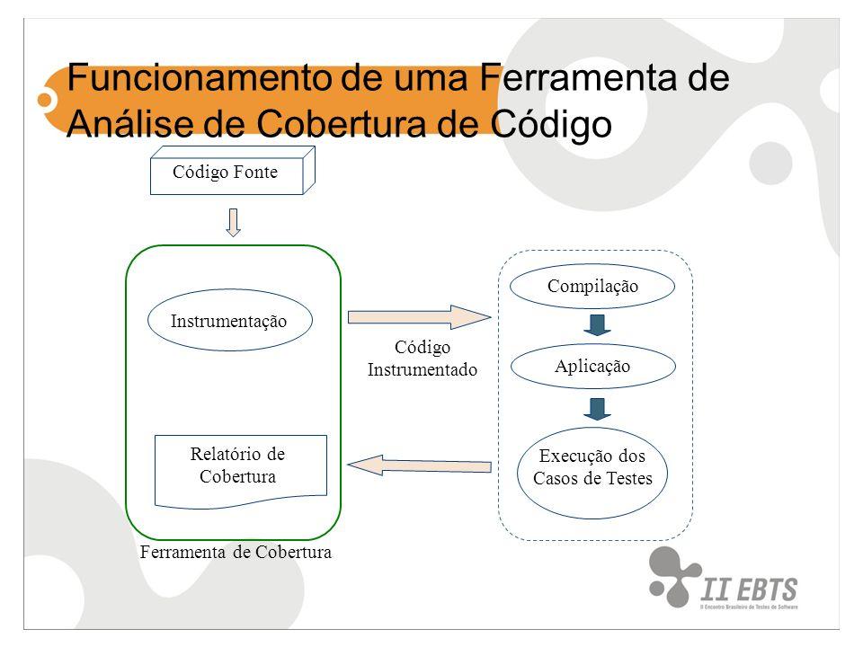 Funcionamento de uma Ferramenta de Análise de Cobertura de Código Código Fonte Compilação Execução dos Casos de Testes Código Instrumentado Relatório de Cobertura Instrumentação Aplicação Ferramenta de Cobertura