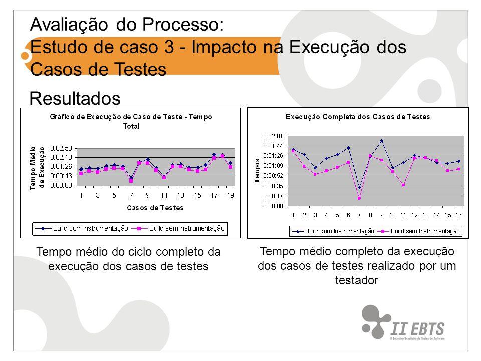 Avaliação do Processo: Estudo de caso 3 - Impacto na Execução dos Casos de Testes Tempo médio do ciclo completo da execução dos casos de testes Tempo médio completo da execução dos casos de testes realizado por um testador Resultados