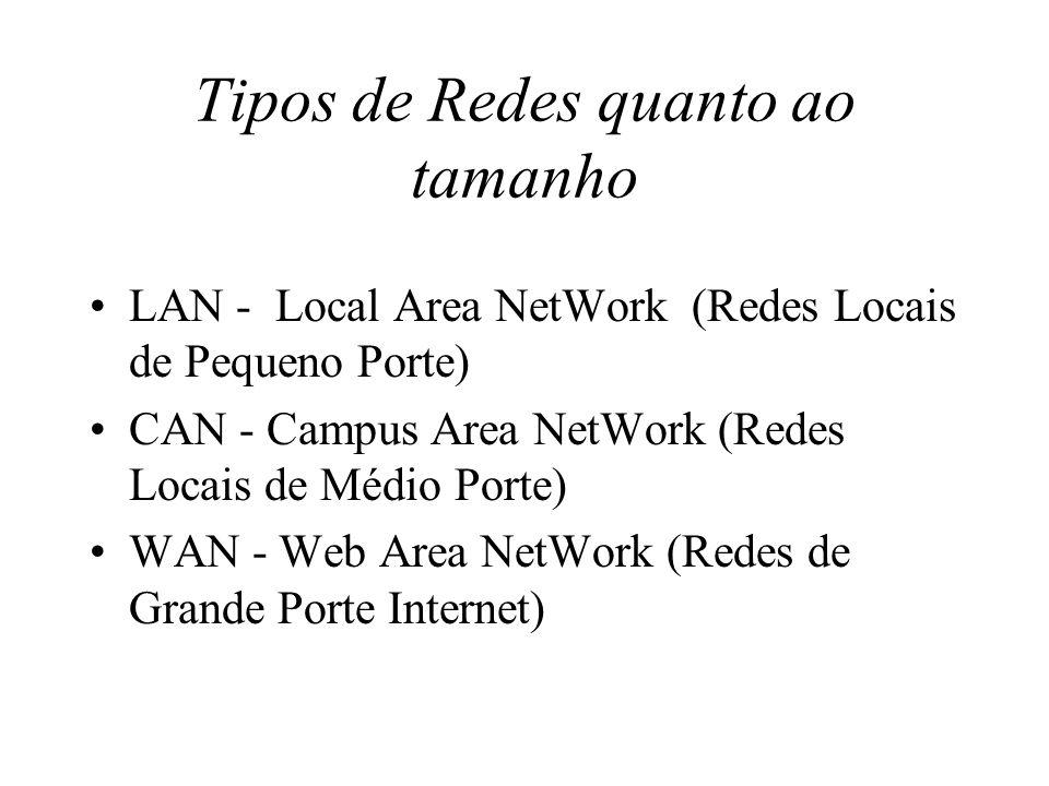 Tipos de Redes quanto ao tamanho LAN - Local Area NetWork (Redes Locais de Pequeno Porte) CAN - Campus Area NetWork (Redes Locais de Médio Porte) WAN
