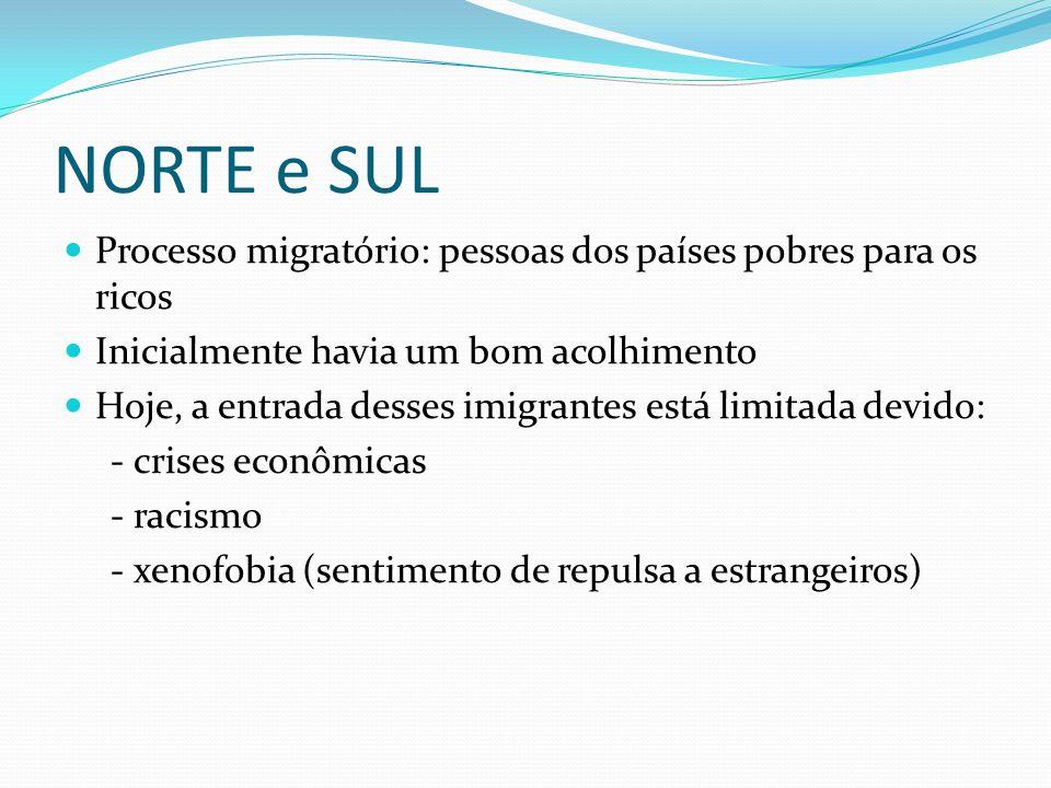 NORTE e SUL Processo migratório: pessoas dos países pobres para os ricos Inicialmente havia um bom acolhimento Hoje, a entrada desses imigrantes está
