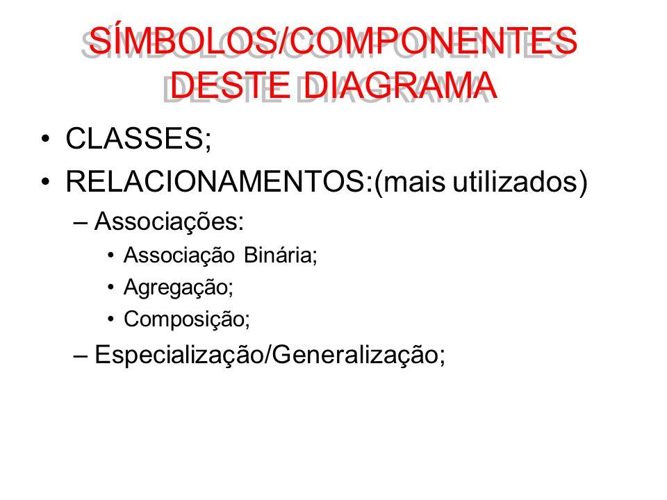 CLASSES; RELACIONAMENTOS:(mais utilizados) –Associações: Associação Binária; Agregação; Composição; –Especialização/Generalização; SÍMBOLOS/COMPONENTE