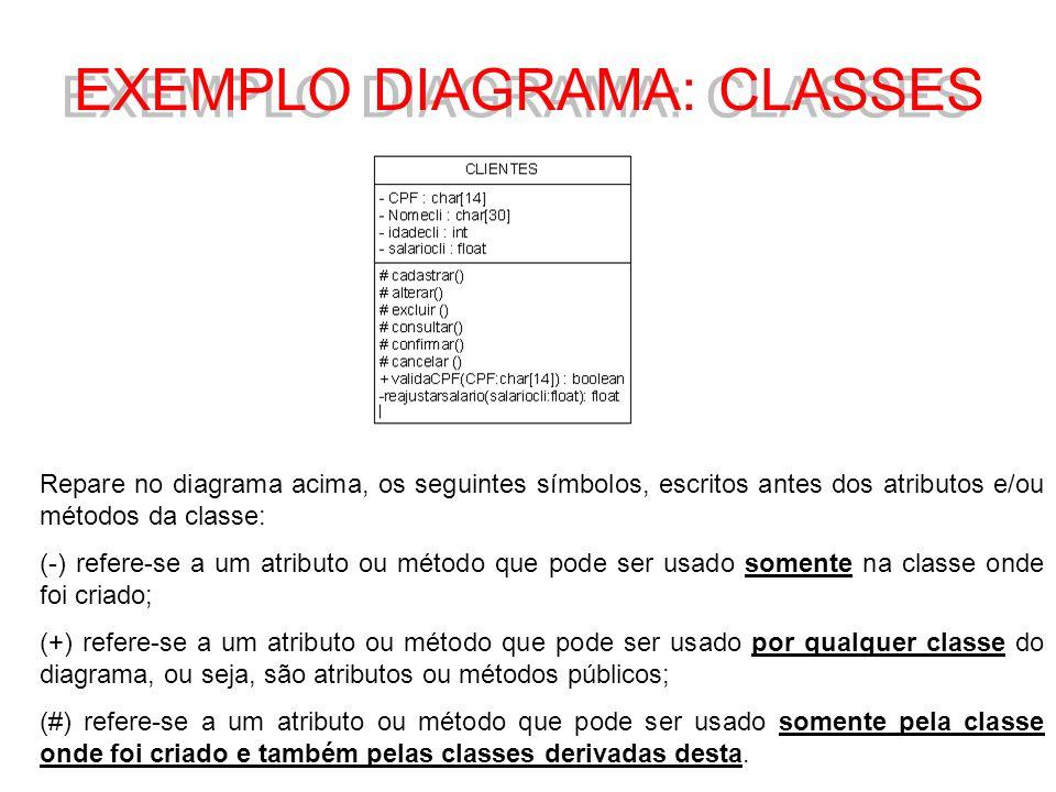 EXEMPLO DIAGRAMA: CLASSES Repare no diagrama acima, os seguintes símbolos, escritos antes dos atributos e/ou métodos da classe: (-) refere-se a um atr