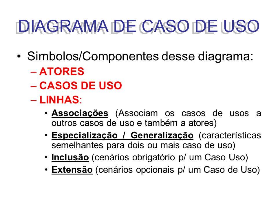 DIAGRAMA DE CASO DE USO Simbolos/Componentes desse diagrama: –ATORES –CASOS DE USO –LINHAS: Associações (Associam os casos de usos a outros casos de u