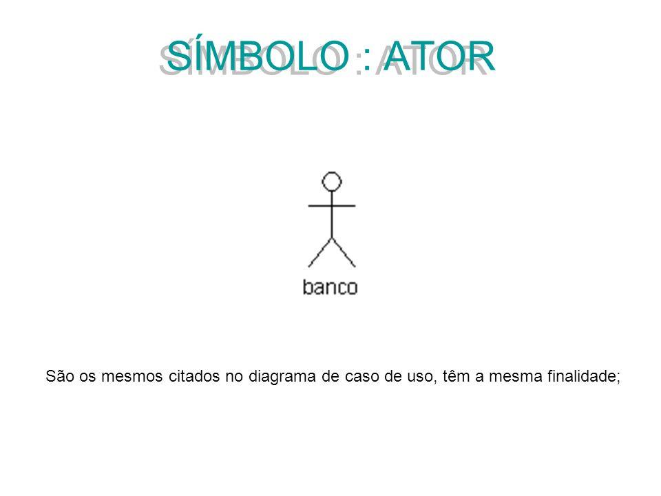 SÍMBOLO : ATOR São os mesmos citados no diagrama de caso de uso, têm a mesma finalidade;