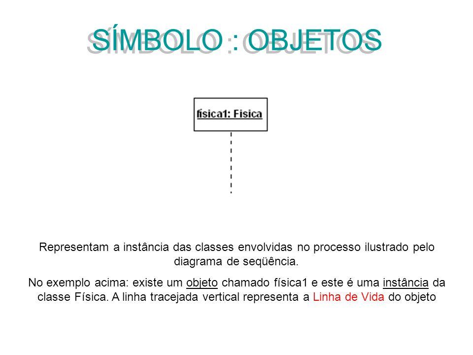 SÍMBOLO : OBJETOS Representam a instância das classes envolvidas no processo ilustrado pelo diagrama de seqüência. No exemplo acima: existe um objeto