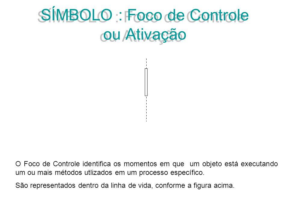 SÍMBOLO : Foco de Controle ou Ativação O Foco de Controle identifica os momentos em que um objeto está executando um ou mais métodos utlizados em um p