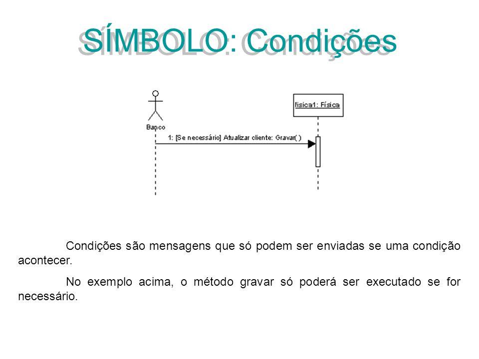 SÍMBOLO: Condições Condições são mensagens que só podem ser enviadas se uma condição acontecer. No exemplo acima, o método gravar só poderá ser execut