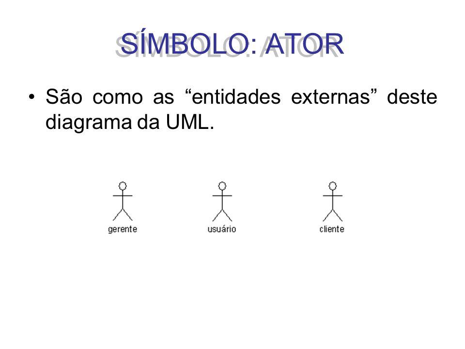São como as entidades externas deste diagrama da UML. SÍMBOLO: ATOR
