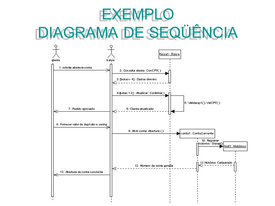 EXEMPLO DIAGRAMA DE SEQÜÊNCIA