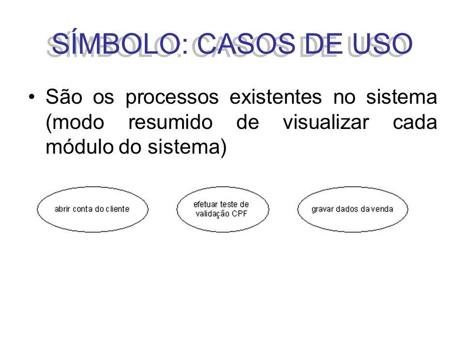São os processos existentes no sistema (modo resumido de visualizar cada módulo do sistema) SÍMBOLO: CASOS DE USO