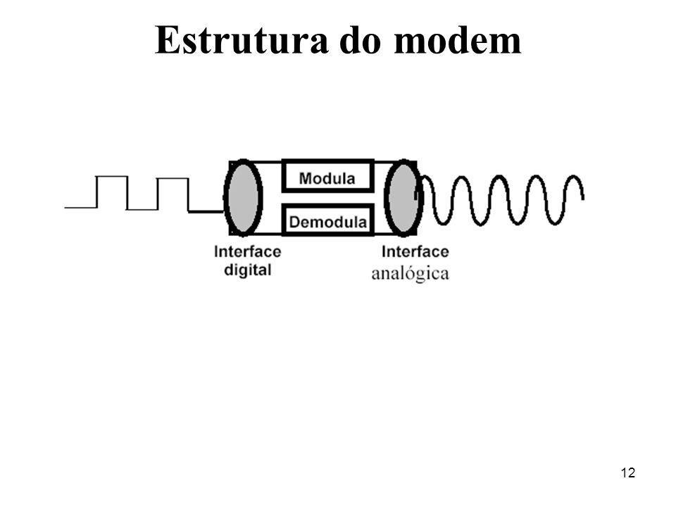 12 Estrutura do modem