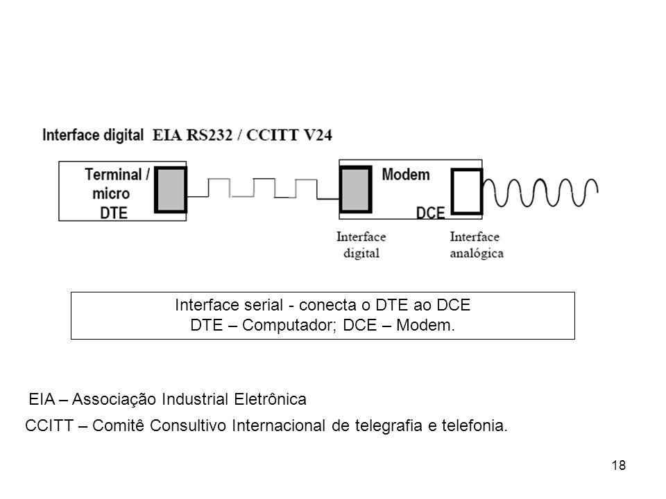 18 EIA – Associação Industrial Eletrônica CCITT – Comitê Consultivo Internacional de telegrafia e telefonia. Interface serial - conecta o DTE ao DCE D