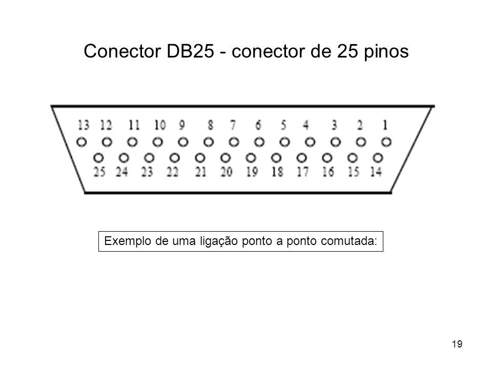 19 Conector DB25 - conector de 25 pinos Exemplo de uma ligação ponto a ponto comutada: