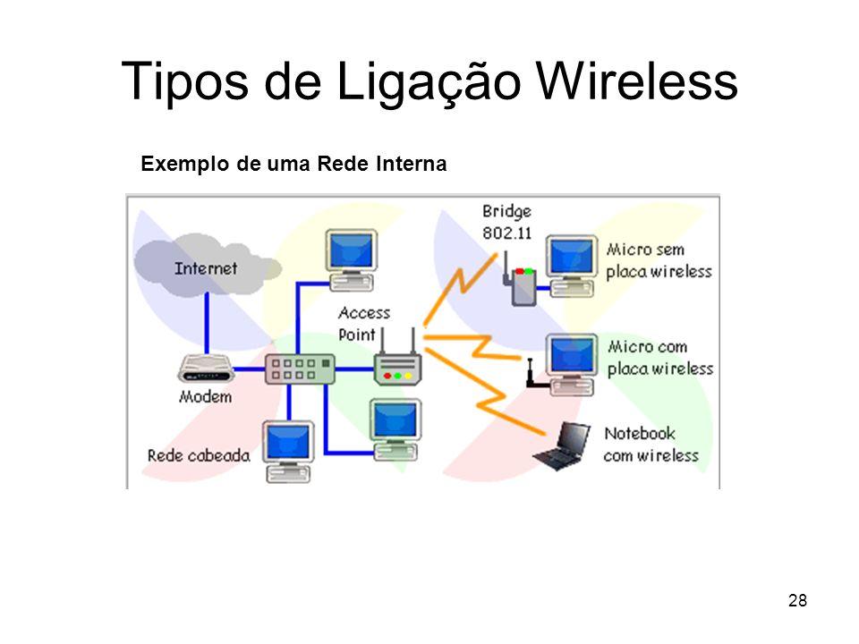 28 Tipos de Ligação Wireless Exemplo de uma Rede Interna