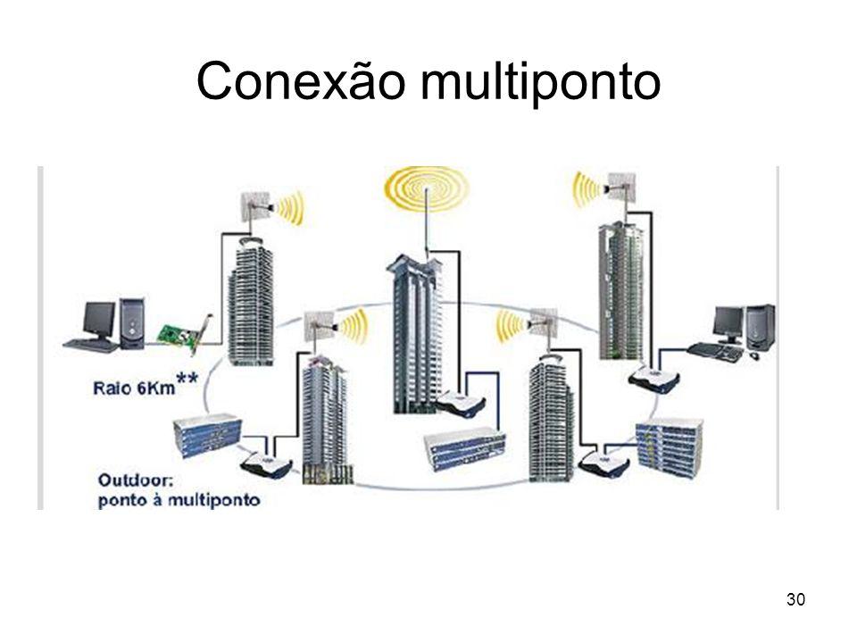 30 Conexão multiponto