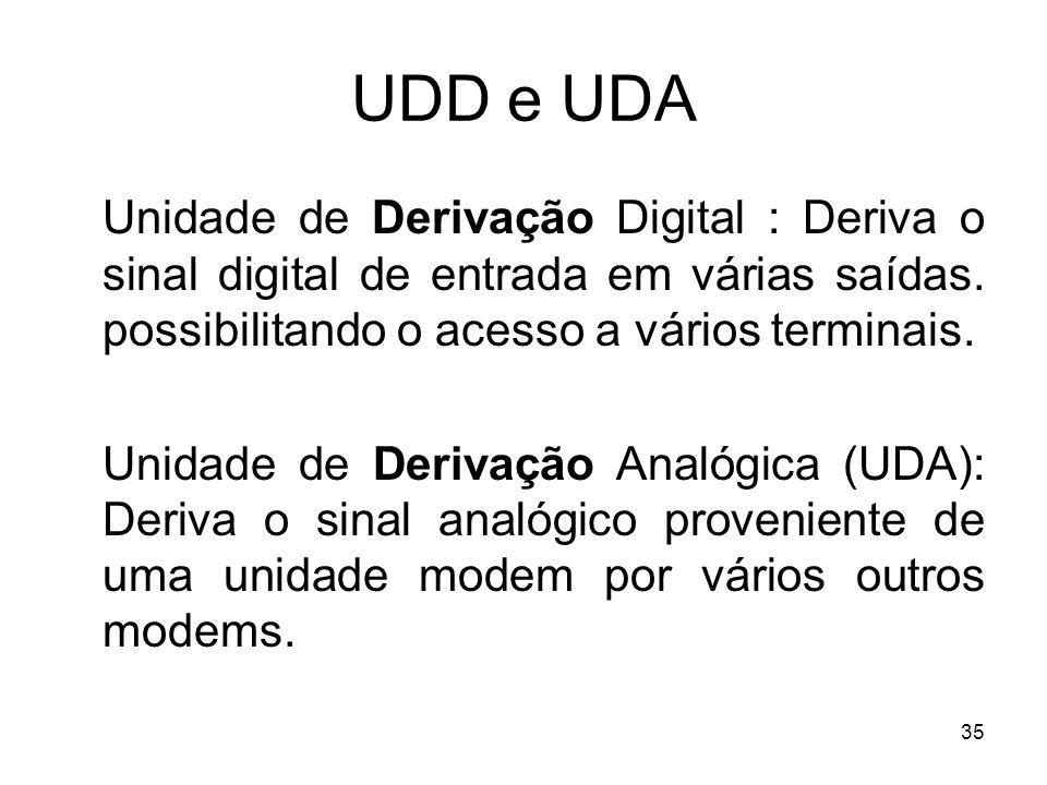 35 UDD e UDA Unidade de Derivação Digital : Deriva o sinal digital de entrada em várias saídas. possibilitando o acesso a vários terminais. Unidade de