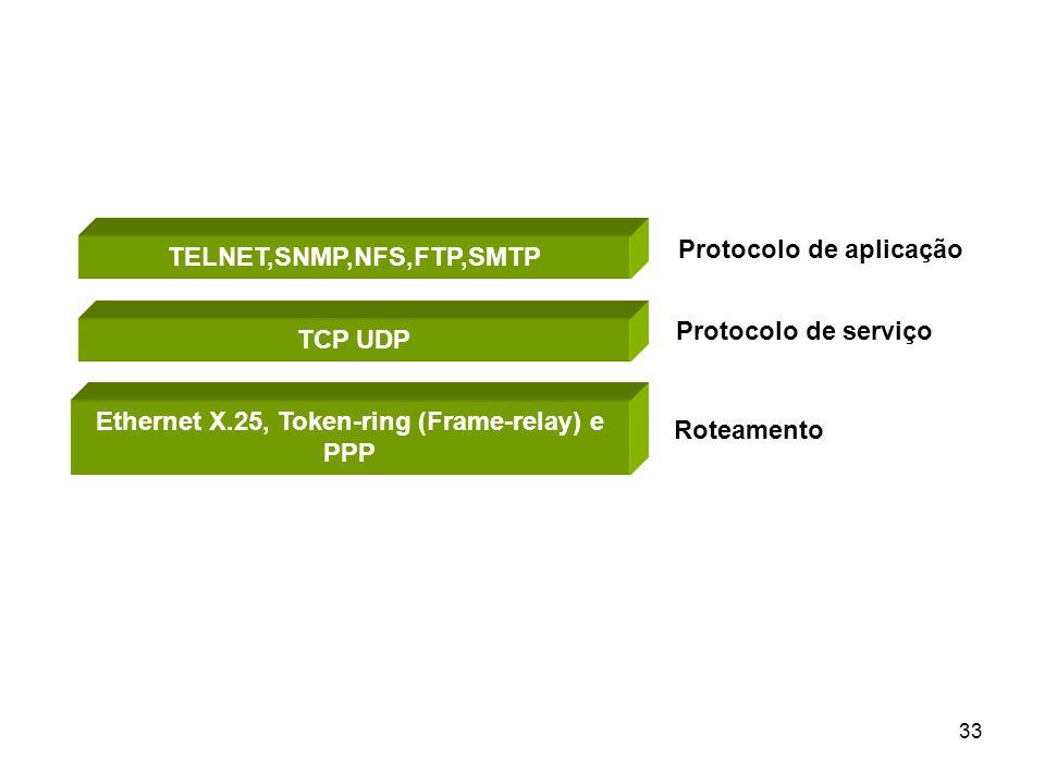 33 TELNET,SNMP,NFS,FTP,SMTP TCP UDP Ethernet X.25, Token-ring (Frame-relay) e PPP Protocolo de aplicação Protocolo de serviço Roteamento